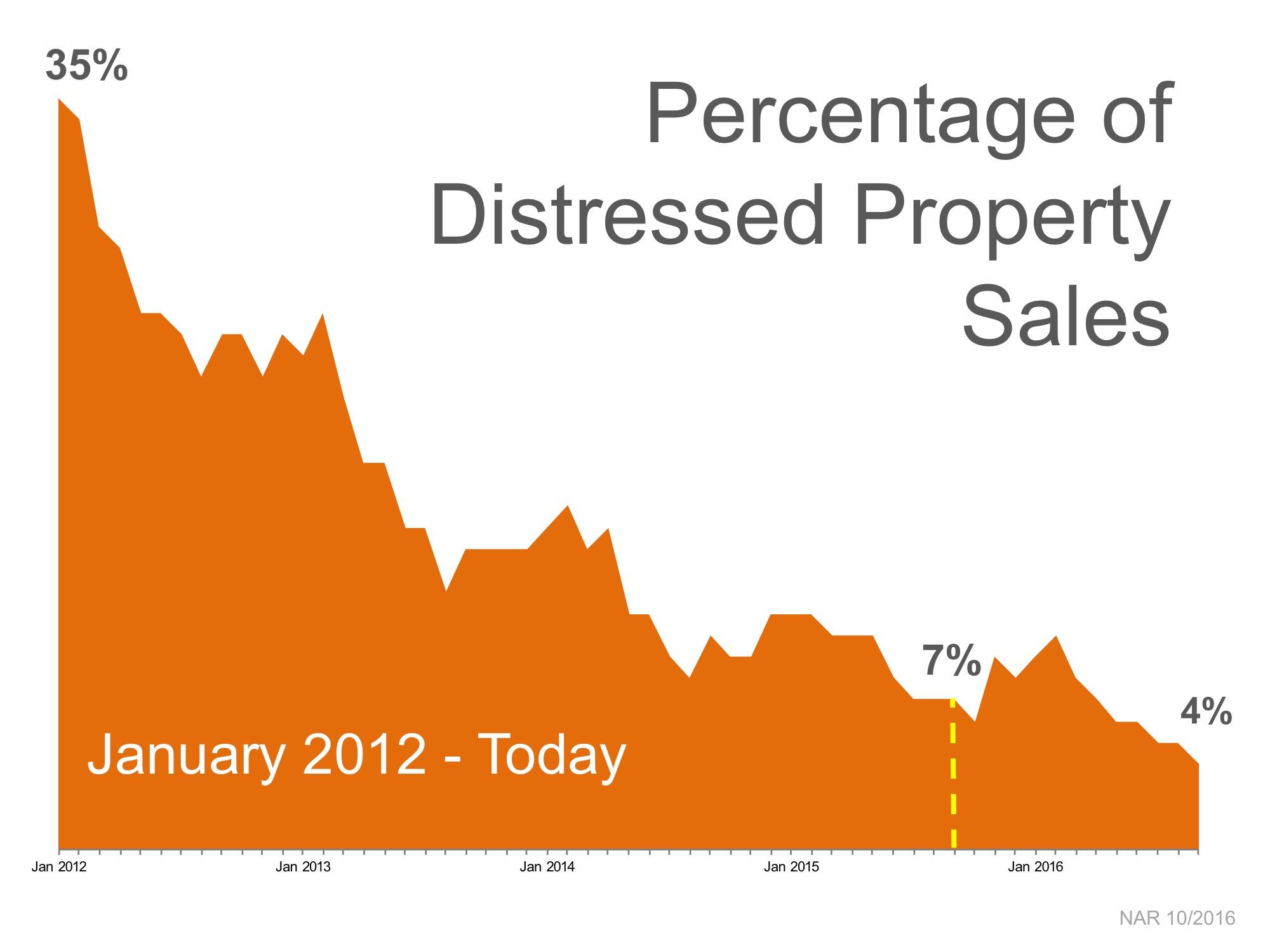 Tucson distressed real estate sales