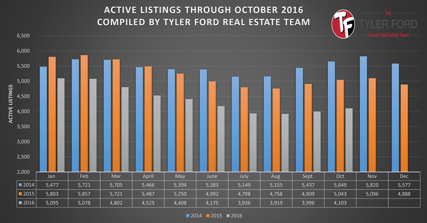 tucson-homes-active-listings-oct-2016