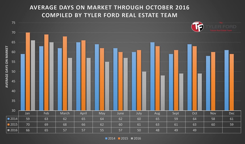 tucson-homes-average-days-on-market-oct-2016