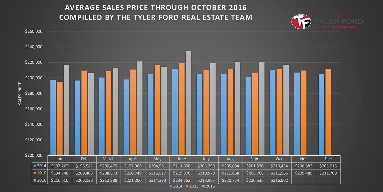 tucson-homes-average-sales-price-oct-2016