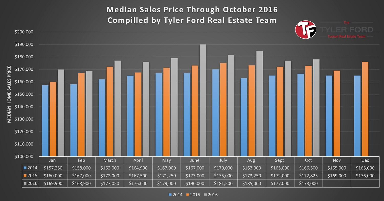 tucson-homes-median-sales-price-oct-2016