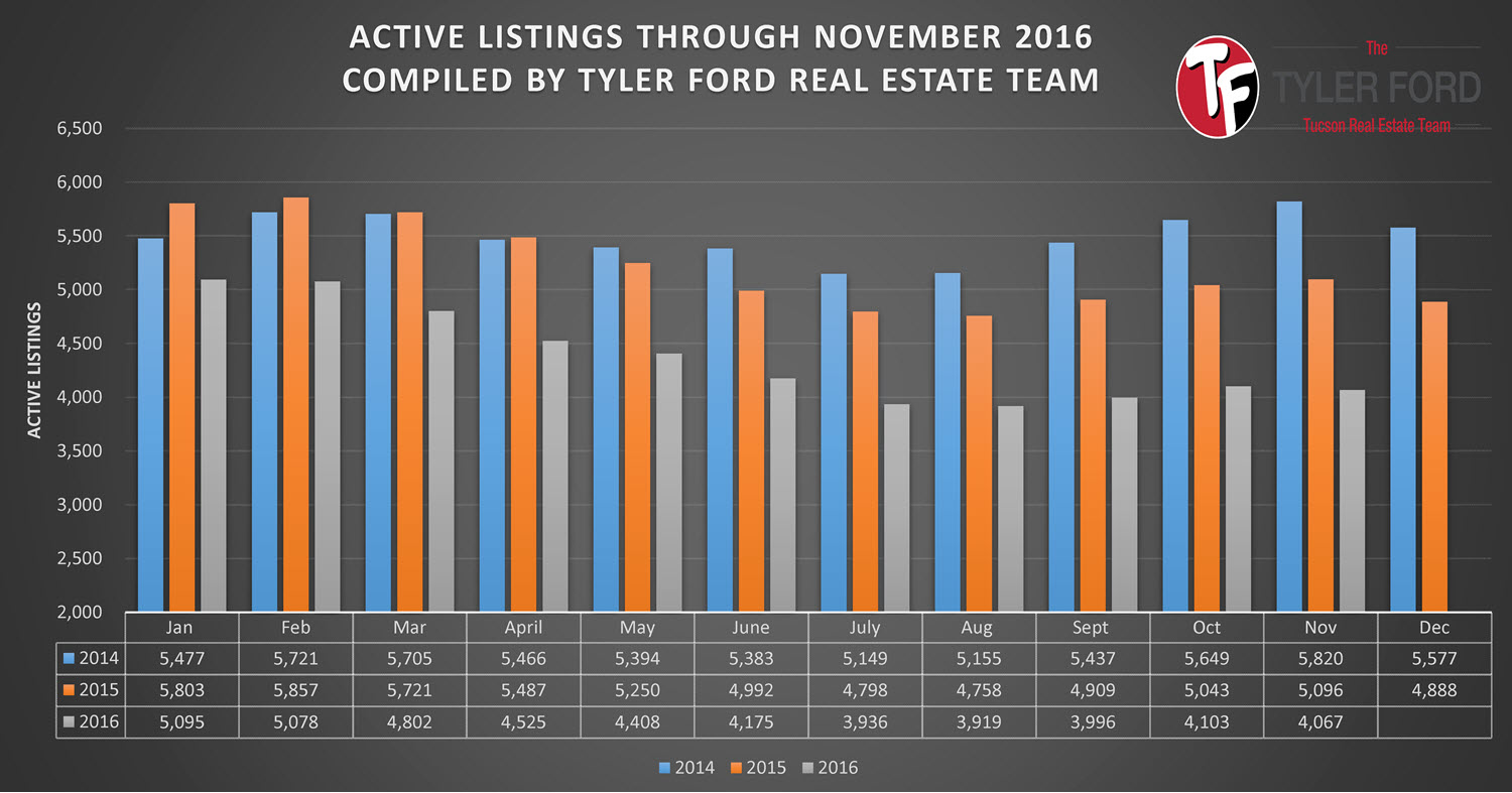 Active Listings For Sale Tucson Homes Nov 2016