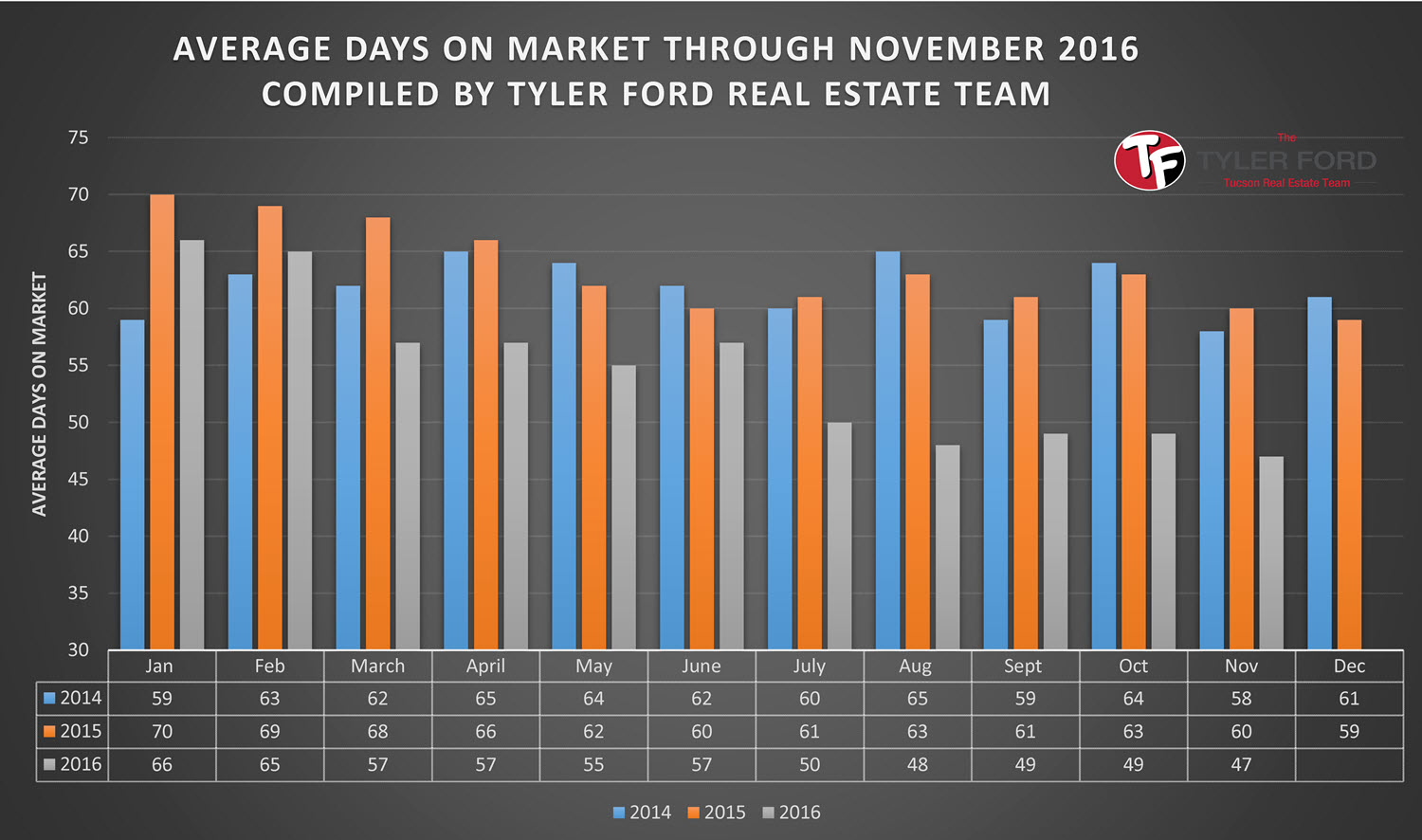 Average Days On Market Tucson Homes Nov 2016