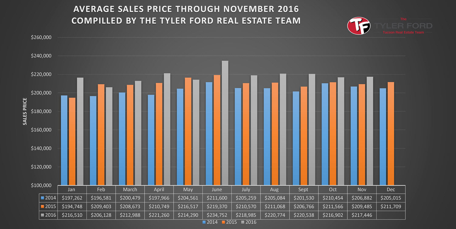 Average Sales Price Tucson Homes Nov 2016