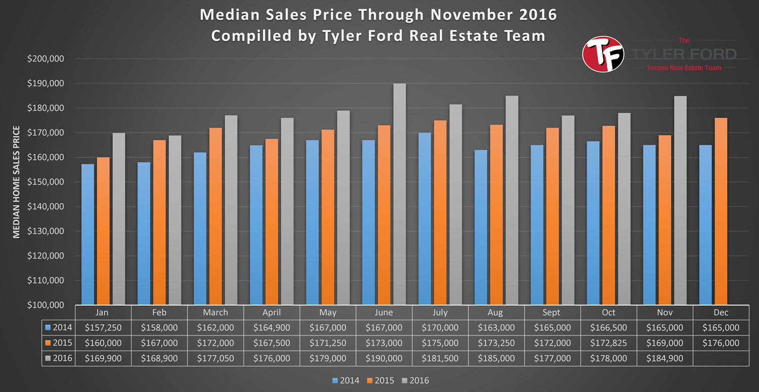 Median Sales Price Tucson Homes Nov 2016