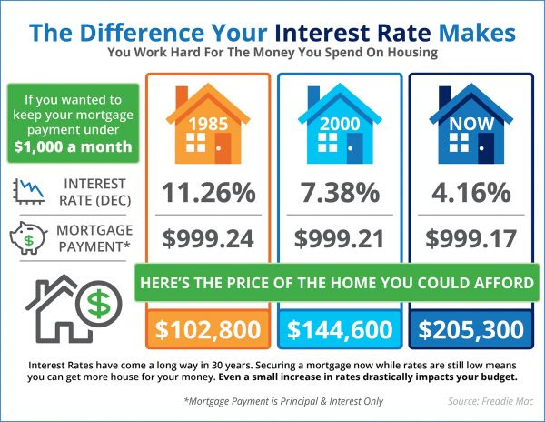 The Impact Your Interest Rate Has on Your Buying Power