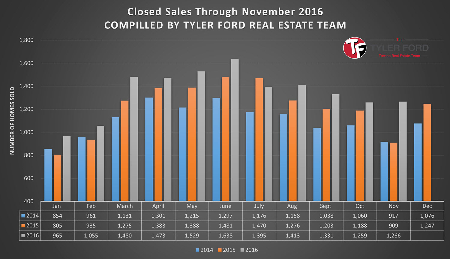 Tucson Home Sales Nov 2016