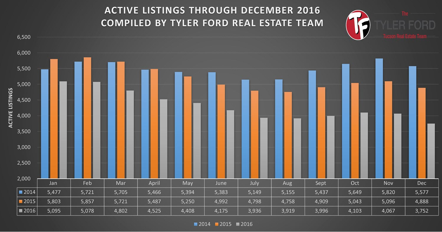 Active Home Listing Tucson December 2016