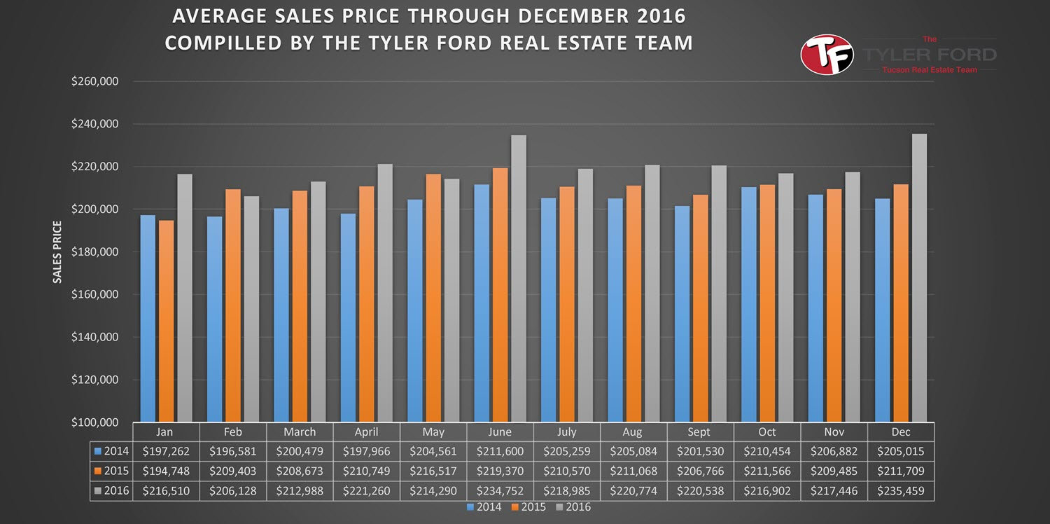 Average Home Sales Price Tucson December 2016