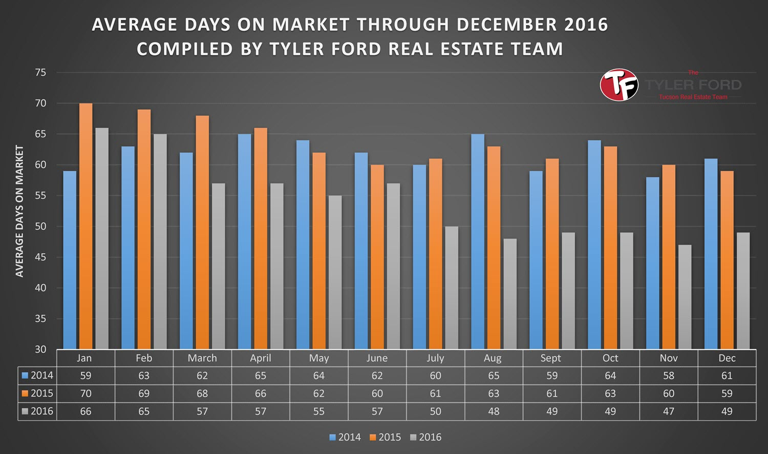 Tucson Average Days on Market December 2016