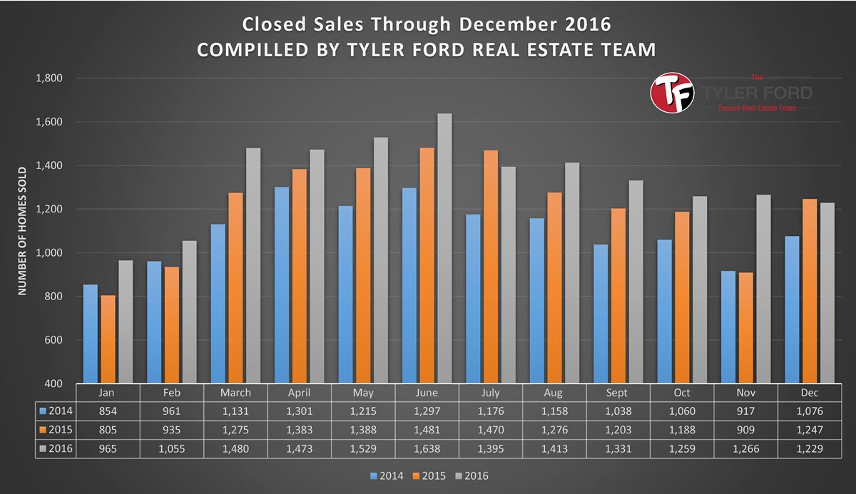 Tucson Home Sales Dec 2016