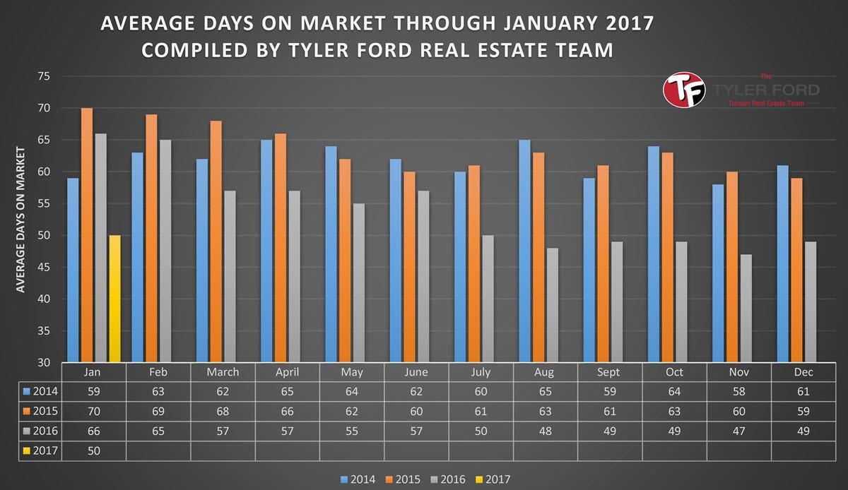 tucson average home days on market jan 2017
