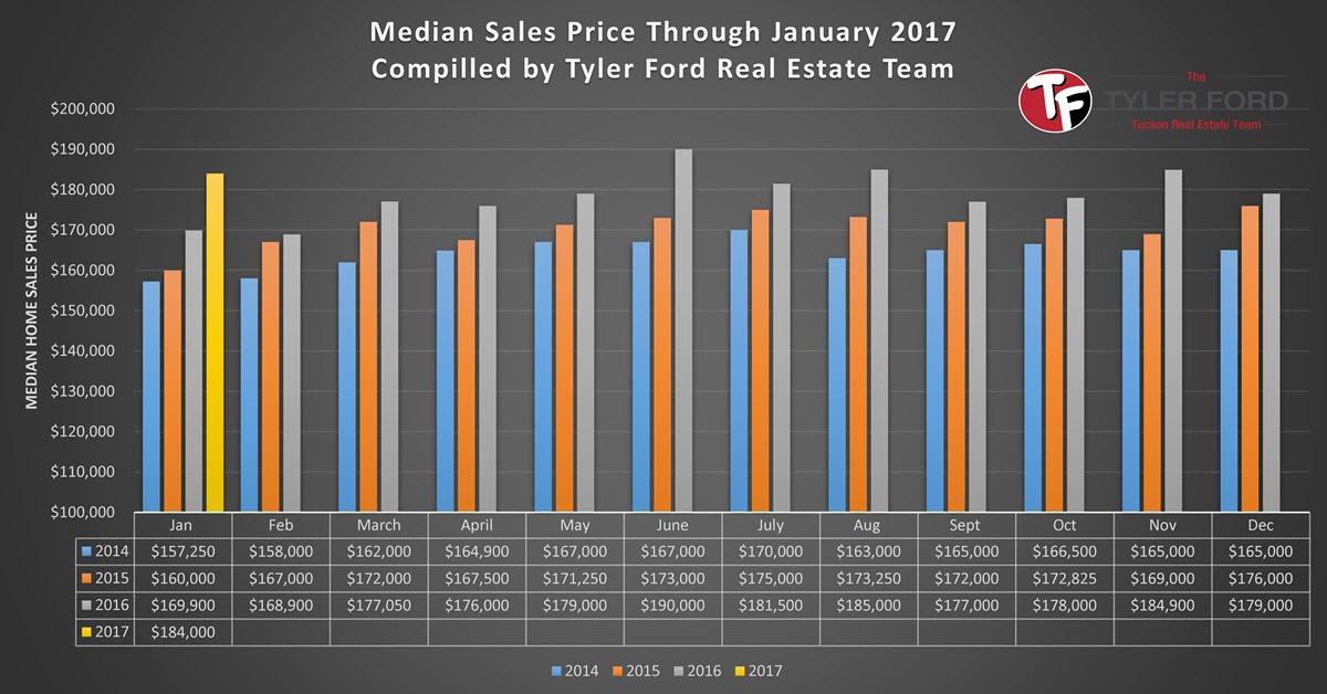 tucson home median sales price jan 2017