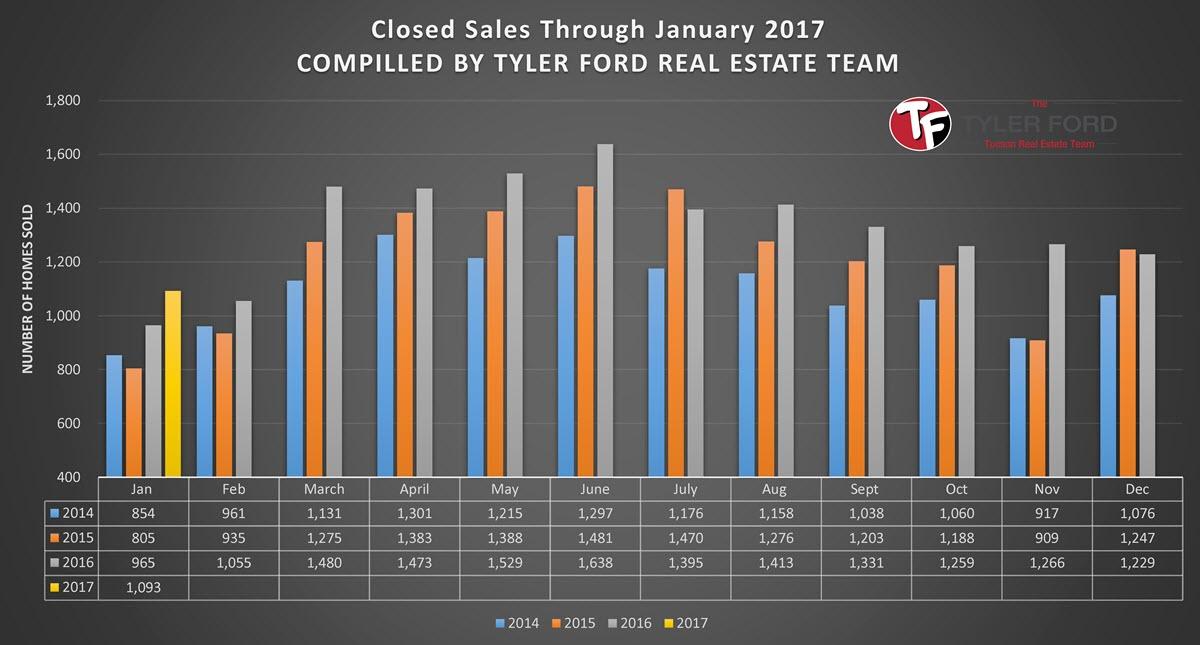 tucson_home_sales_jan_2017