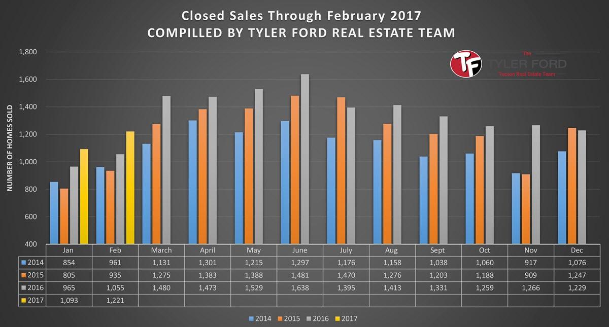 Feb 2017 Tucson Homes Closed Sales