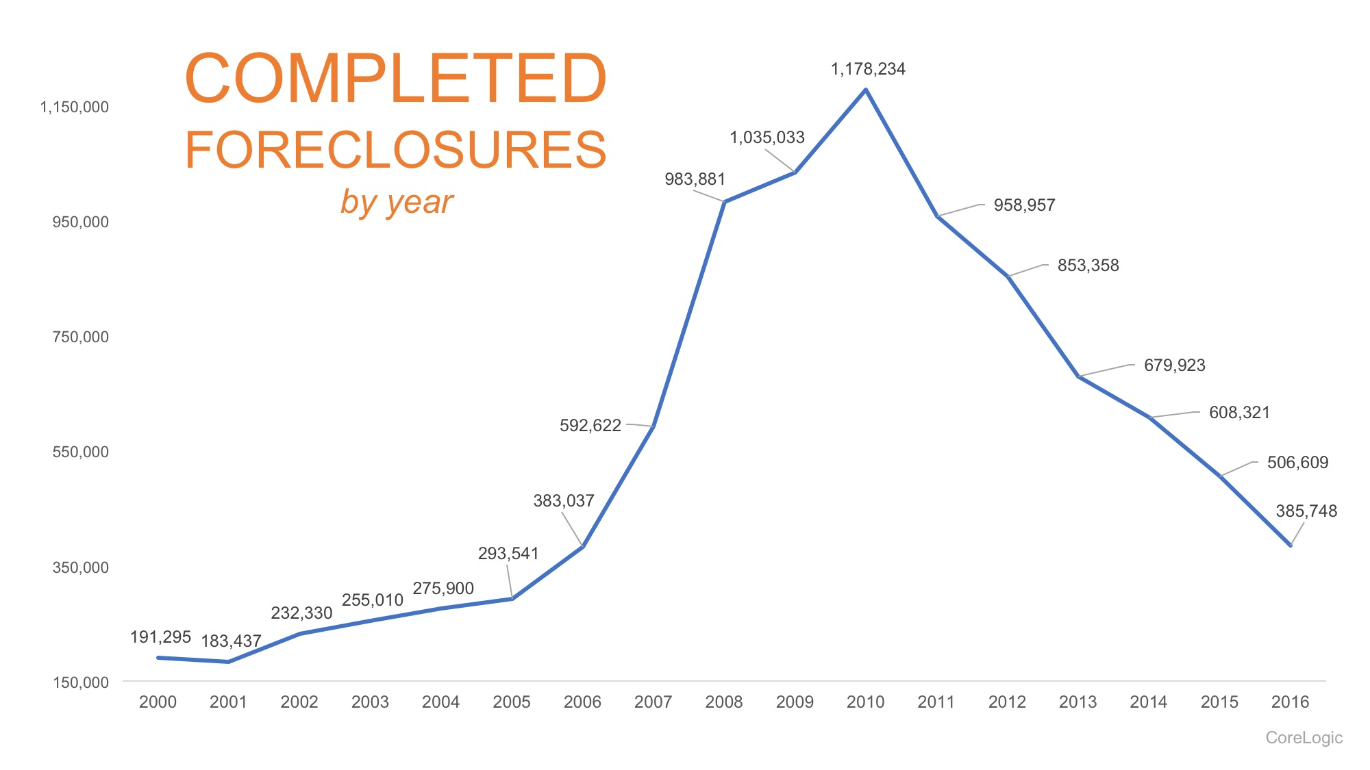Foreclosures in Tucson, AZ