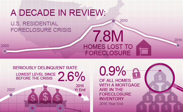 The Home Foreclosure Crisis Coming To An End: 10 Years Later