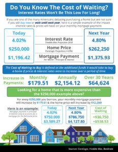 Do You Know the Cost of Waiting to Buy a Home?