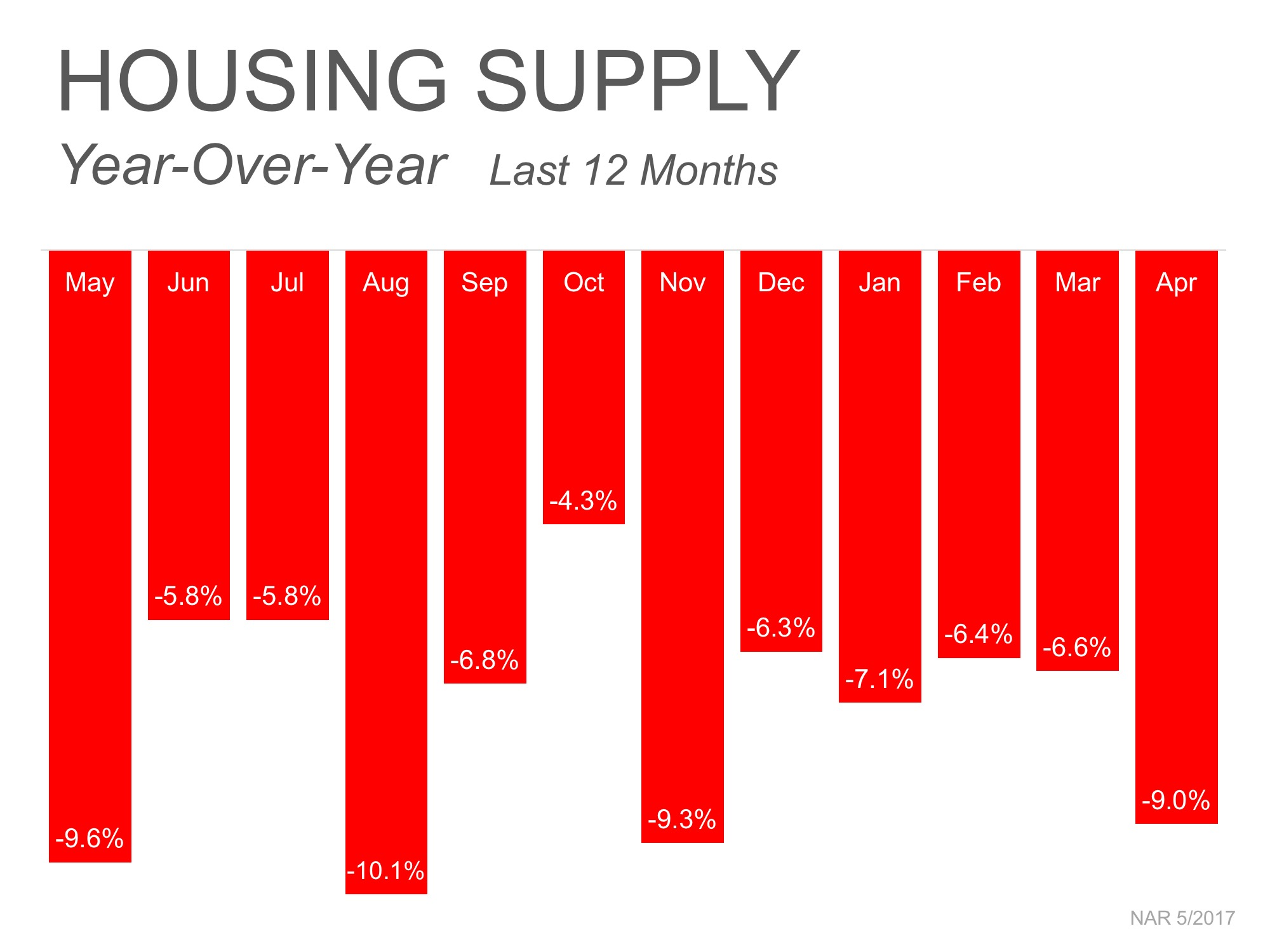housing supply tucson