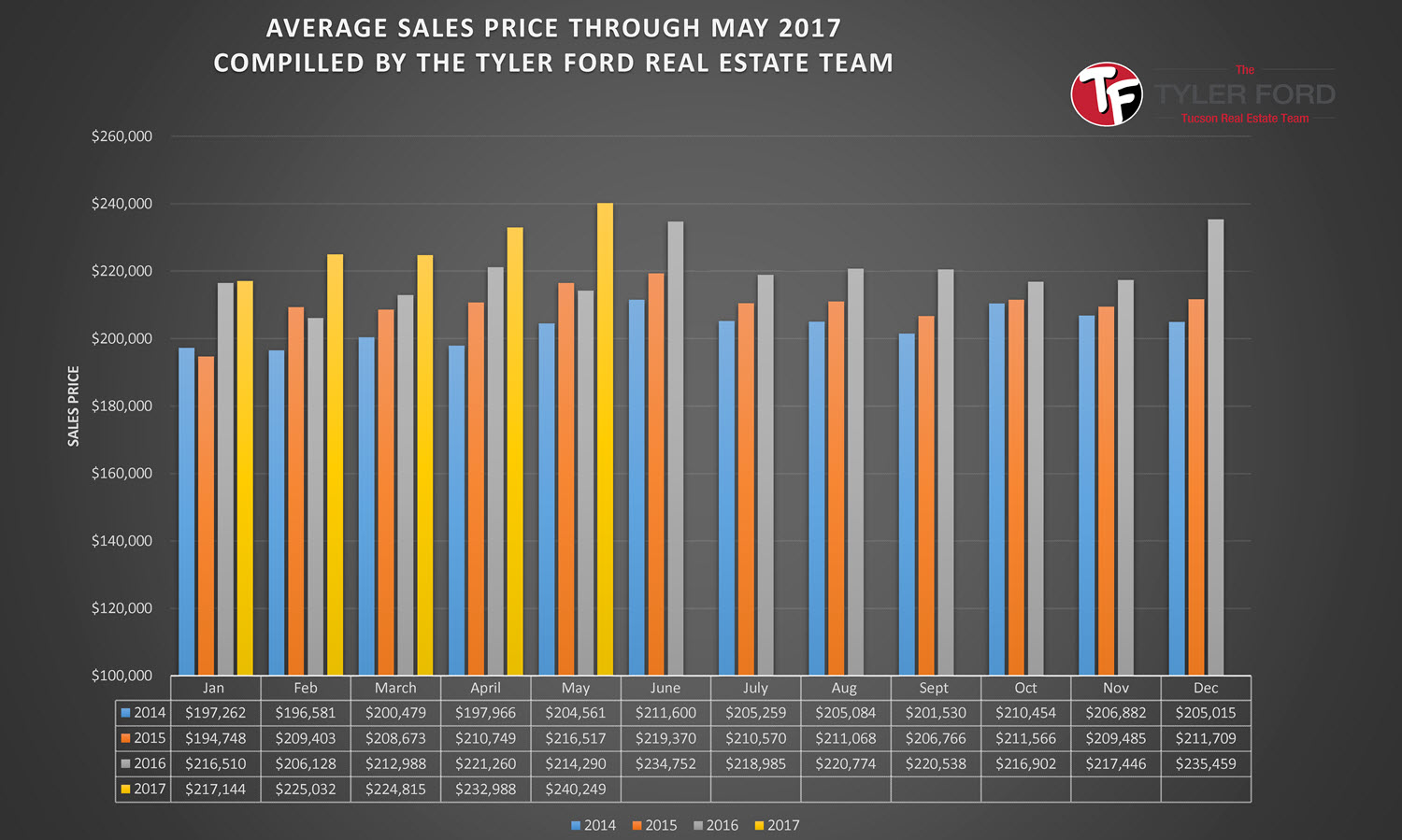 Tucson Average Home Sales Price