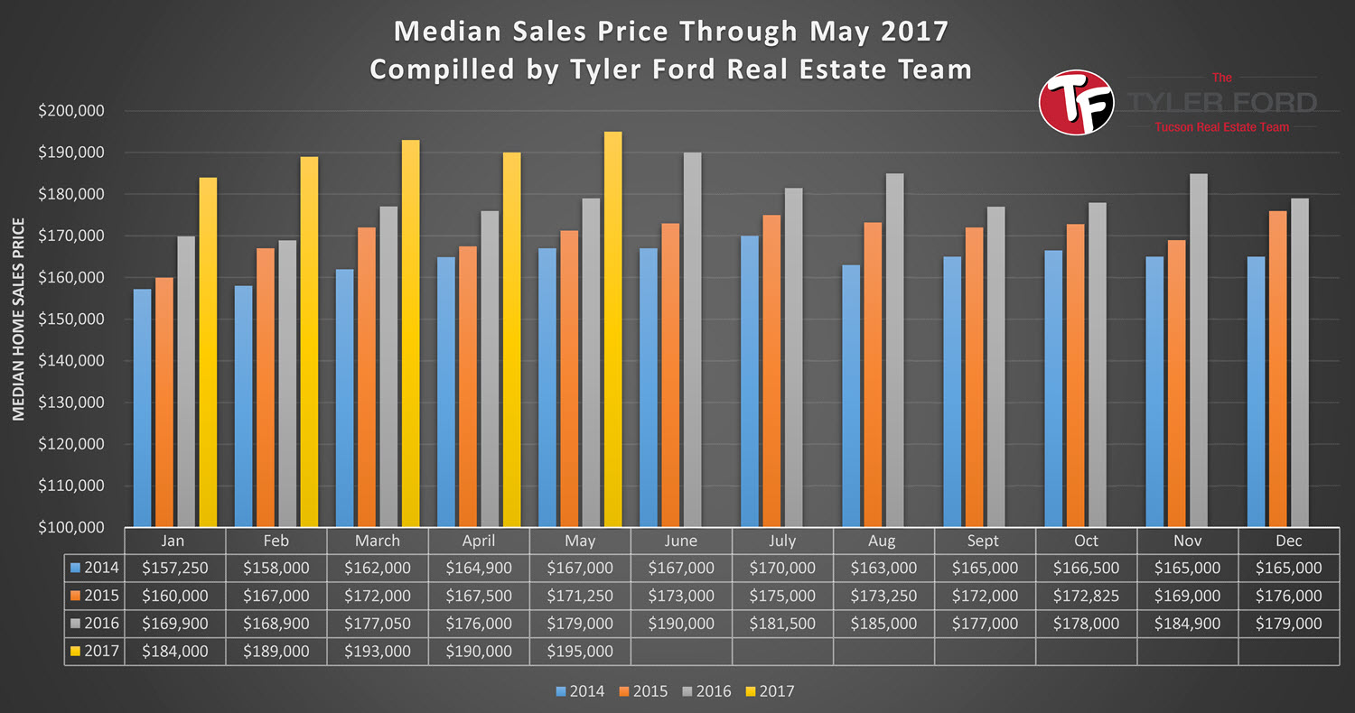 Tucson Median Home Sales Price