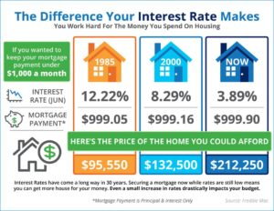 How Much Tucson Home Can I Afford Based On Interest Rates