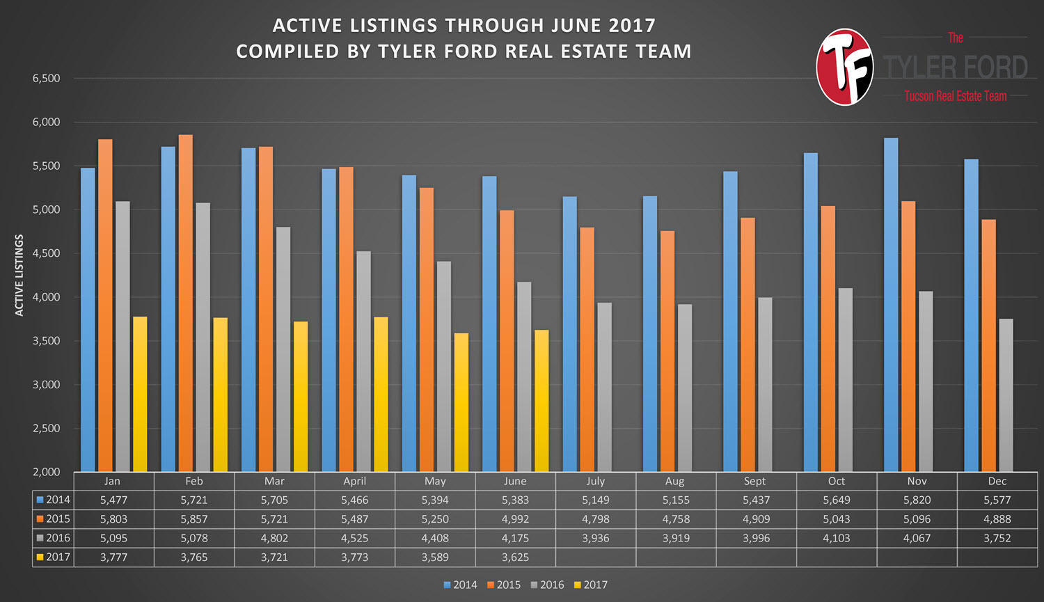 Active Homes For Sale in Tucson AZ June 2017
