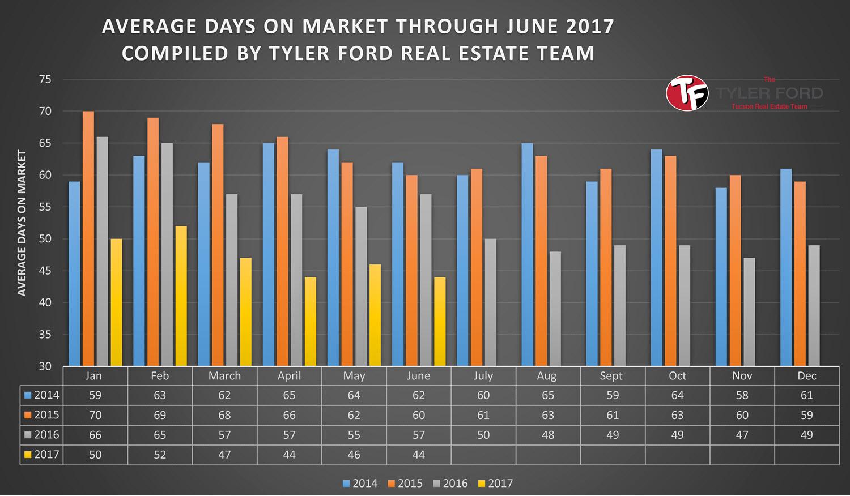 Average Days On Market Tucson House June 2017
