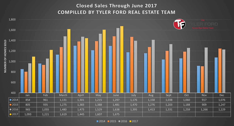 Tucson Real Estate Sales June 2017
