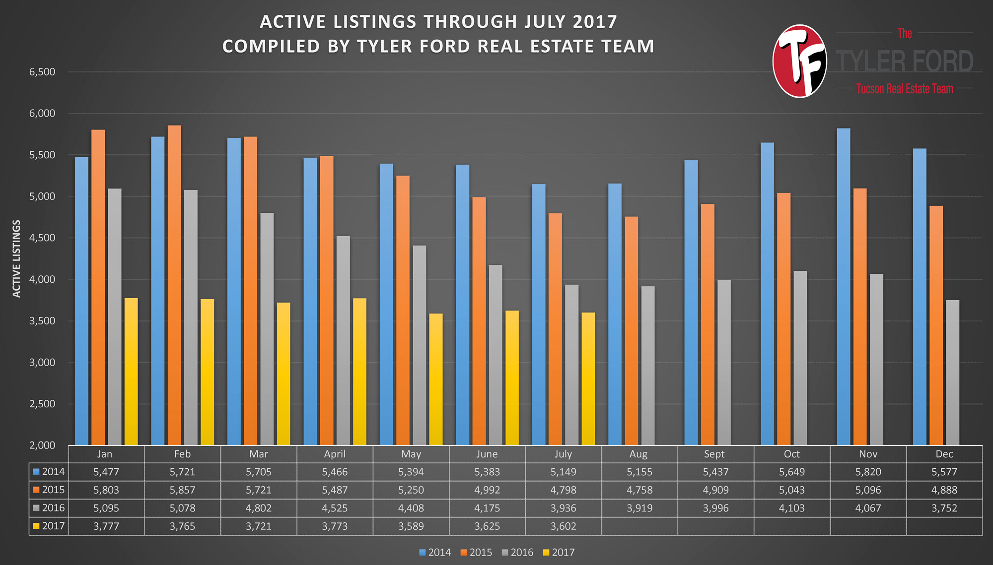 Active Home on Market In Tucson AZ July 2017