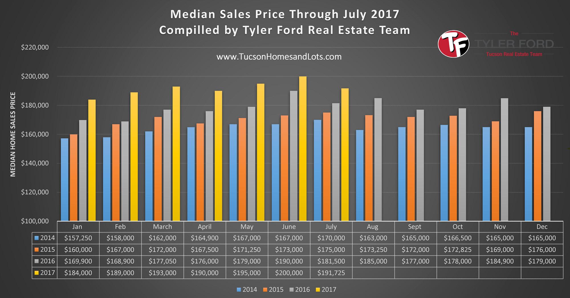 Median Home Sales Price in Tucson July 2017