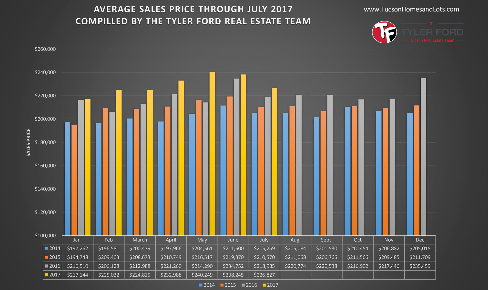 Tucson Average Home Sale Prices July 2017