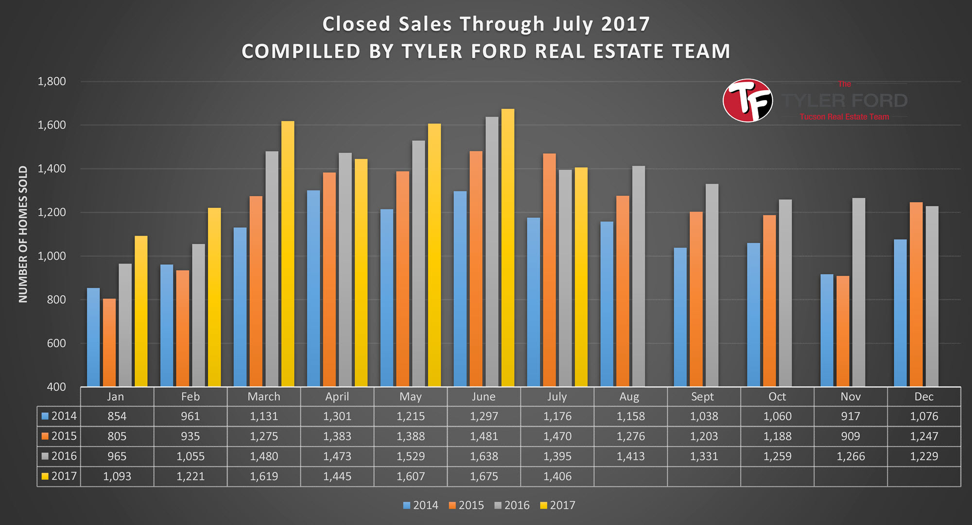 Tucson Closed Home Sales July 2017
