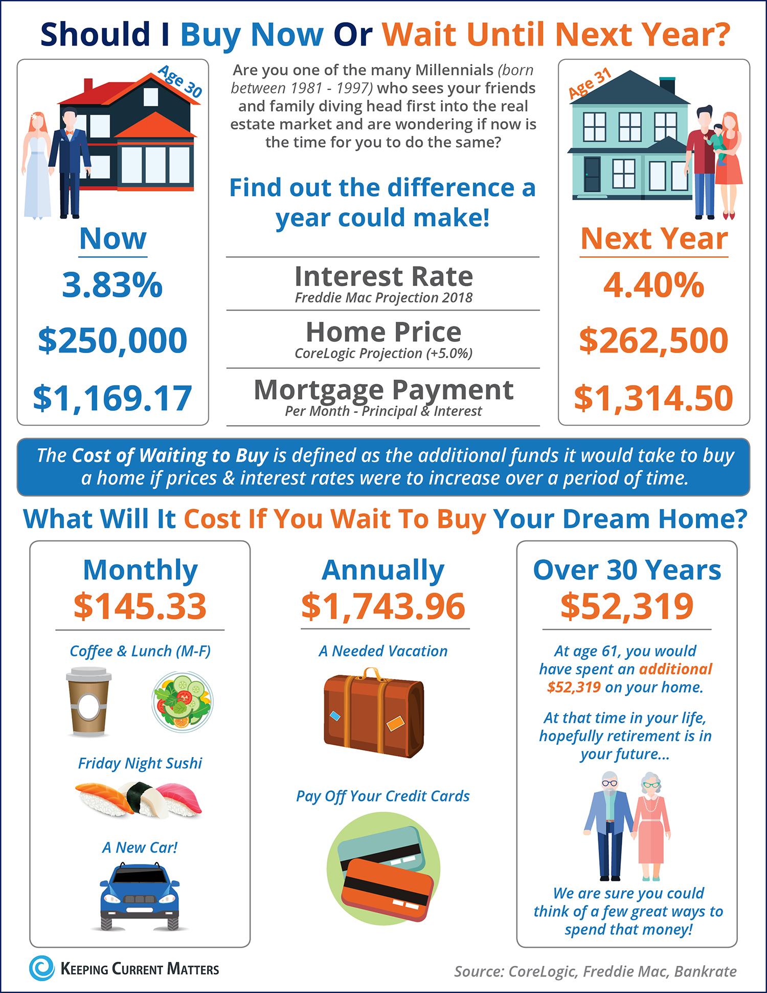 Buy Tucson Home