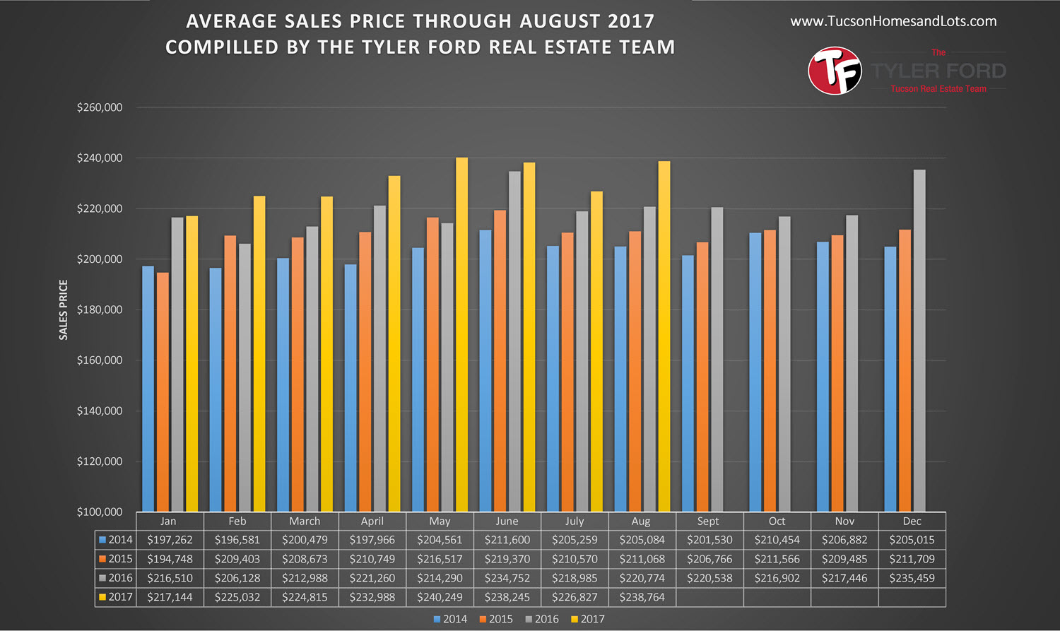 Tucson Average Home Sales Price August 2017