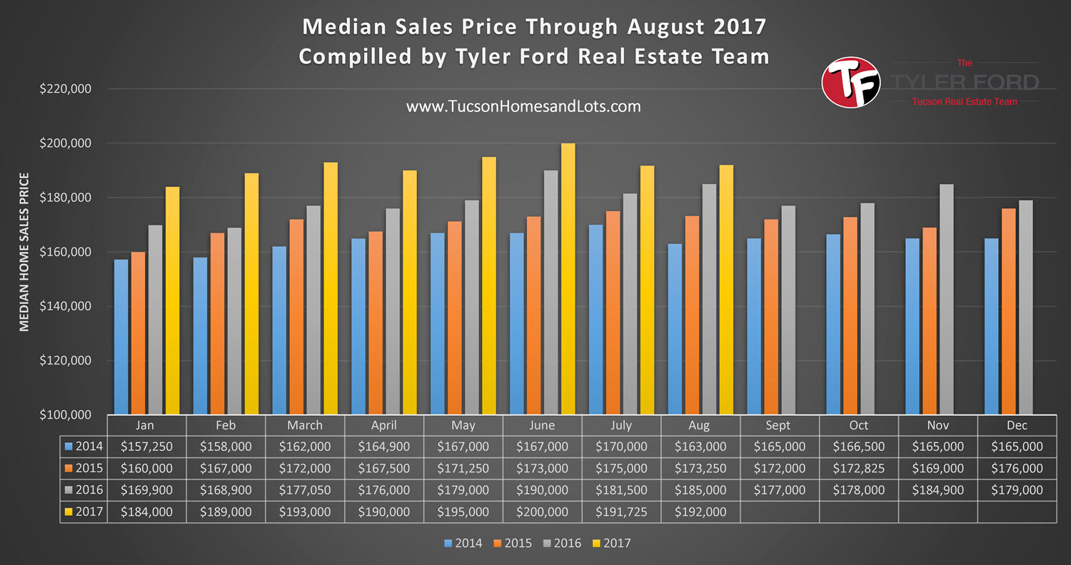Tucson Home Median Sales Price August 2017