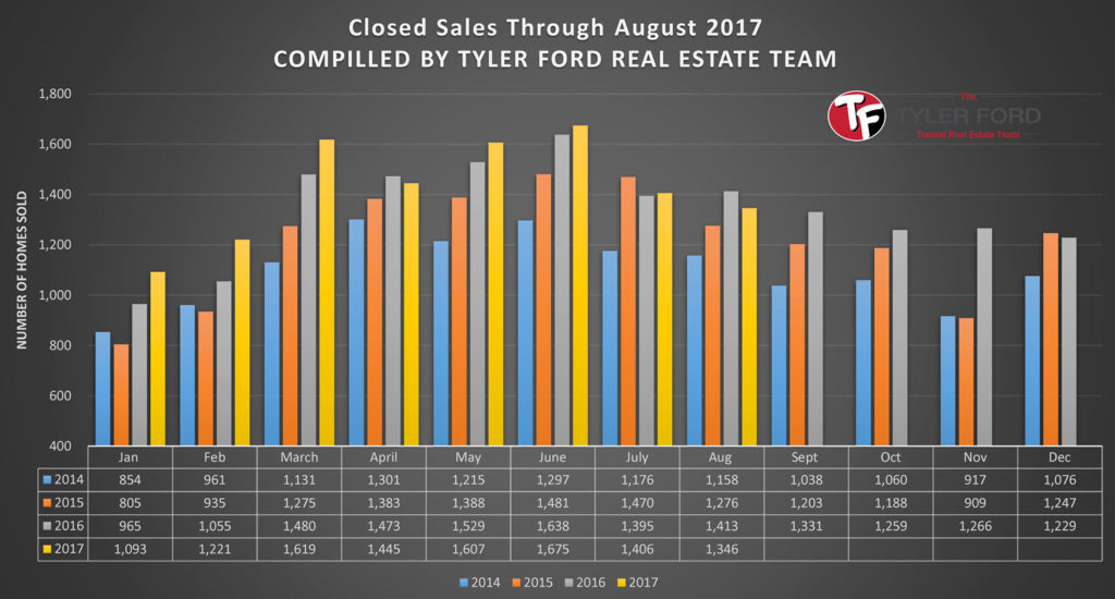 Tucson Home Sales August 2017