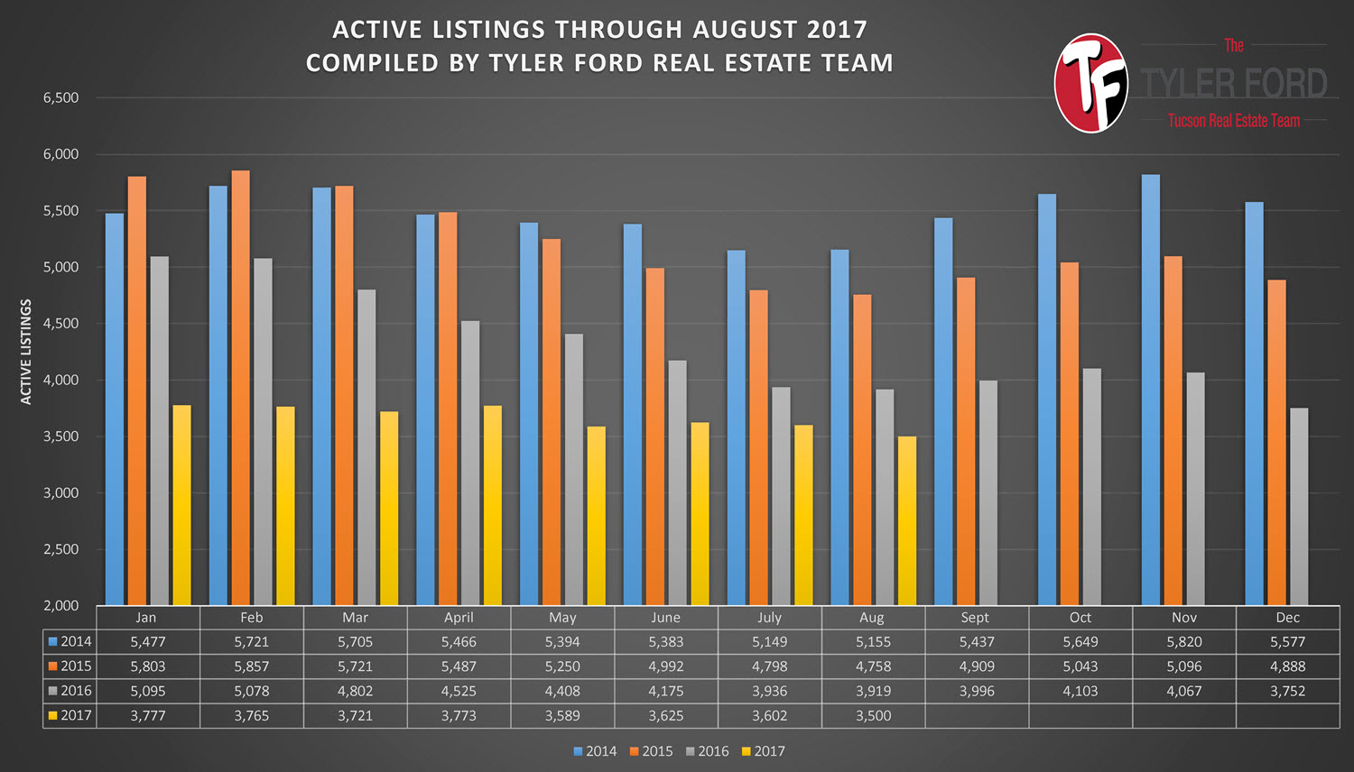 Tucson Homes For Sale August 2017