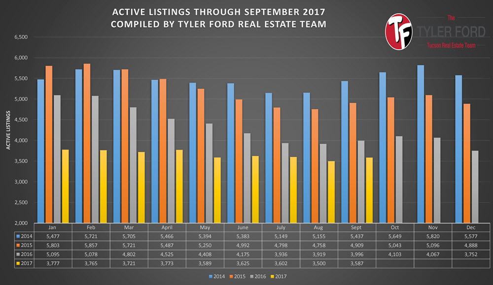 Active Homes For Sale In Tucson Sept 2017
