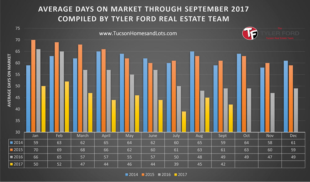 Average days a home sold in Tucson Sept 2017
