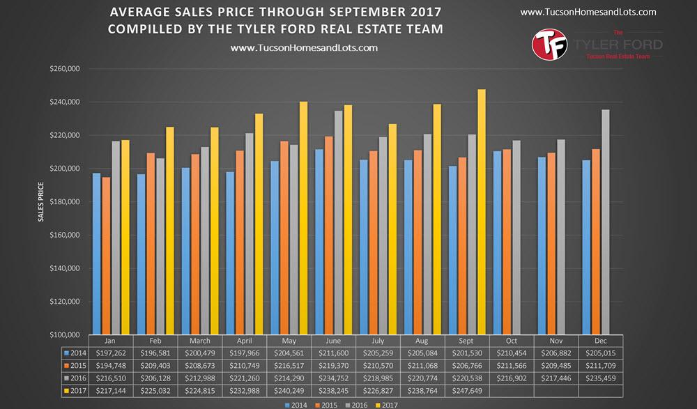 Tucson Average Home Sales Price Sept 2017