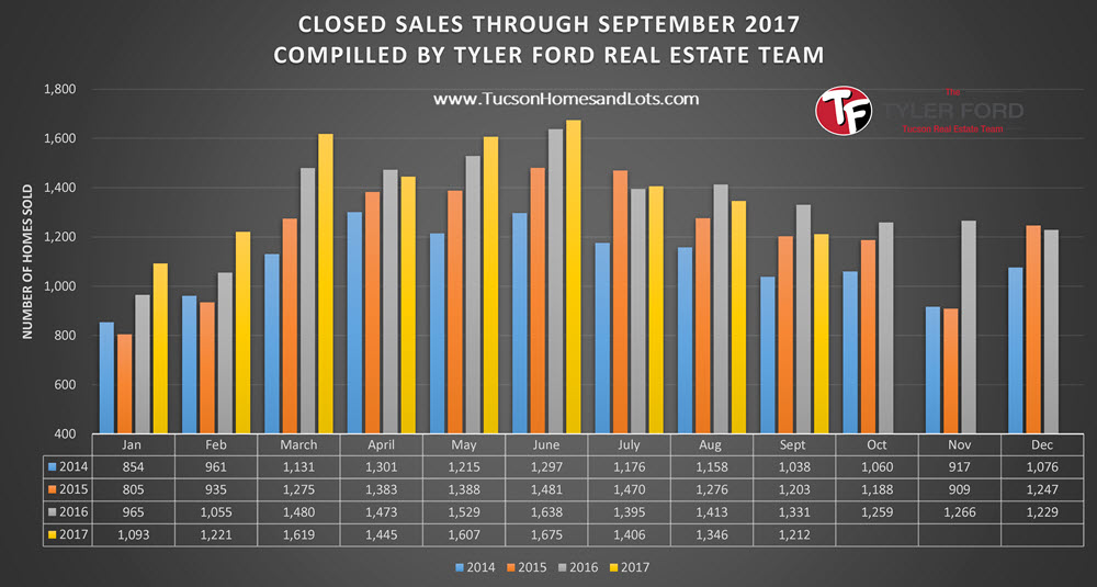 Tucson Home Sales Sept 2017