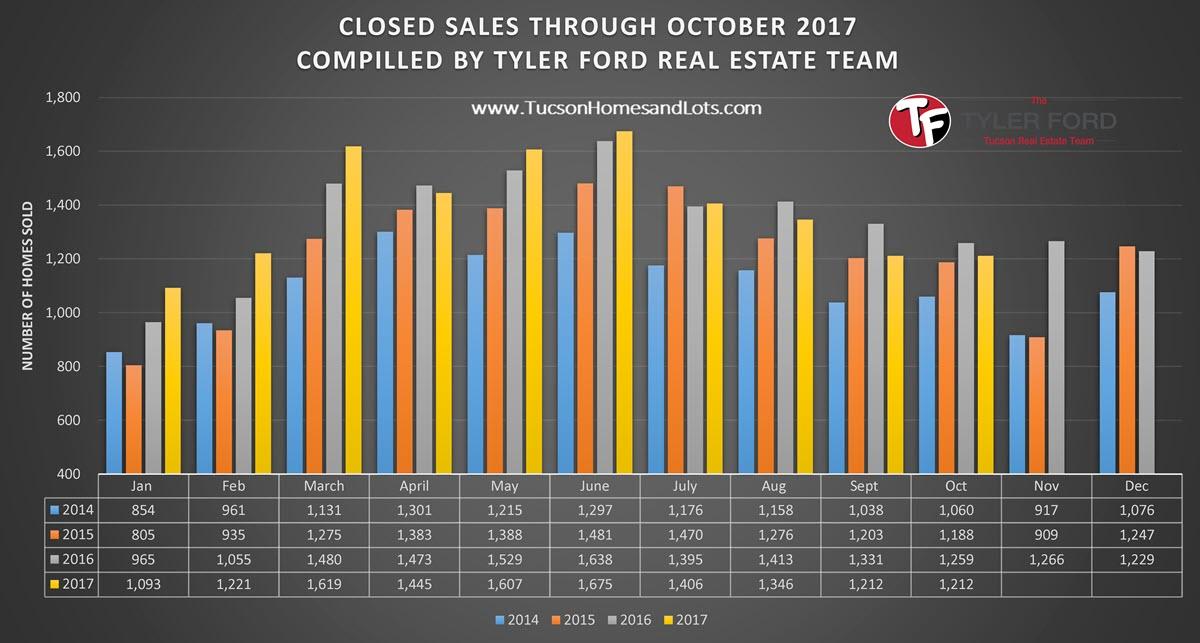 Closed Home Sales Tucson Oct 2017