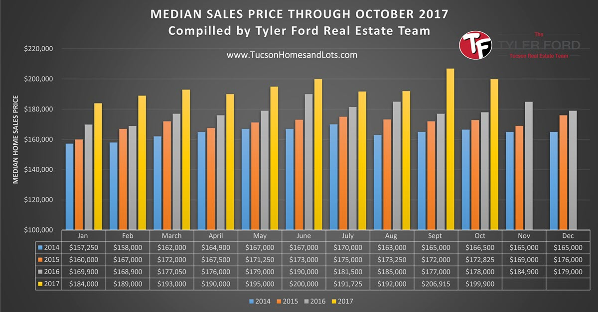 Median Home Sales Price Tucson Oct 2017